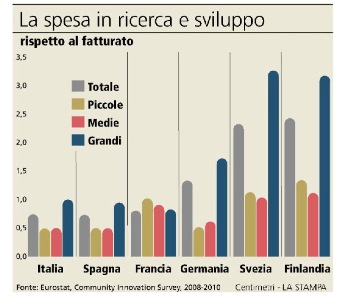 Spesa per ricerca ai minimi cos l italia non innova pi for Spesa per oneri di sistema