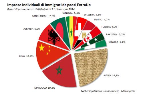 torta_immigrati