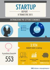 Startup 15 luglio 2015