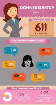 Startup donne 13 gennaio 2016