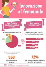 Startup donne 2 ottobre 2015