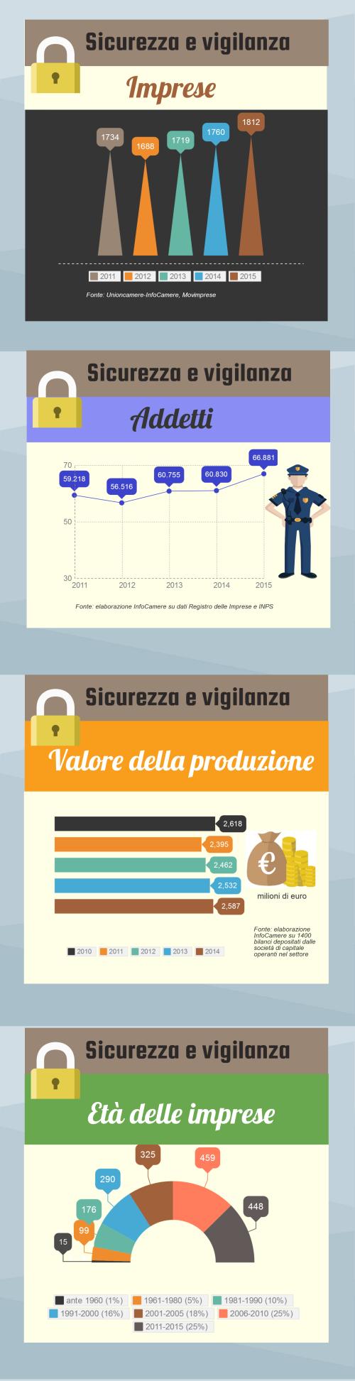 sicurezza-e-vigilanza-2011-2015_aggiornamento2